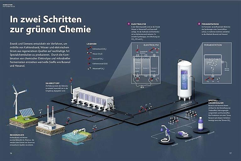 CO2 – vom Klimakiller zum Rohstoff